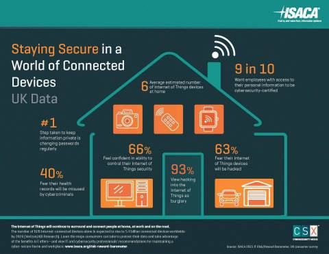 Global cybersecurity association ISACA surveyed more than 1,000 UK consumers on their perceptions of IoT security. The results showed a major perception gap between consumers and IT professionals. (Graphic: Business Wire)