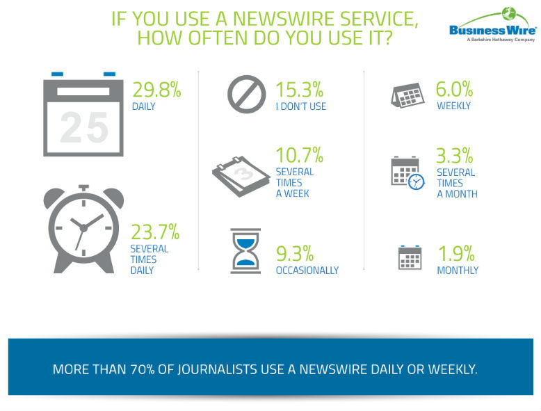Media Survey (Graphic: Business Wire)