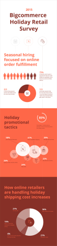 Results of Bigcommerce 2015 Holiday Retail Survey including trends in hiring, marketing and shipping. (Graphic: Business Wire)