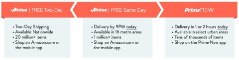 Fast and Free Comes with Choices (Graphic: Business Wire)
