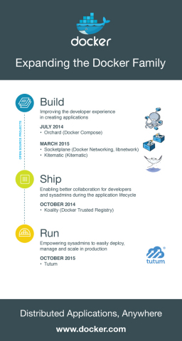 Over the course of the last year, Docker has acquired a number of companies that have exhibited leadership in the Docker ecosystem and that share the company's vision for making it easier for organizations to build, ship and run distributed applications. (Graphic: Business Wire)