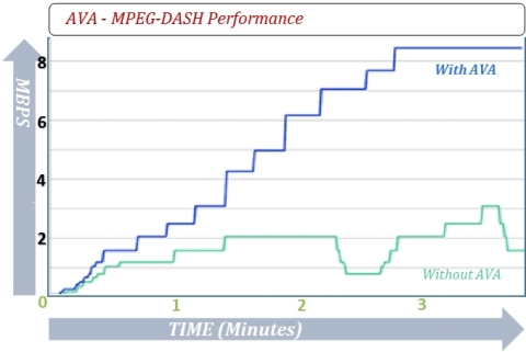 AVA - MPEG-DASH Performance: Smooth Increasing of Quality, Maximizing Throughput *Test source LG TV 55UF950Y (Graphic: Business Wire)