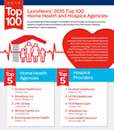 LexisNexis Health Care Ranks the Top Providers of Home Health and Hospice Care Market share, competitive intelligence and business growth drive need for annual listing