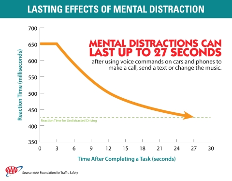 New AAA research finds that mental distractions can persist long after completing a task (Graphic: Business Wire)