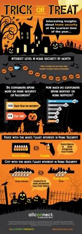 Insights into Home Security during the Scariest Time of Year (Graphic: Business Wire)