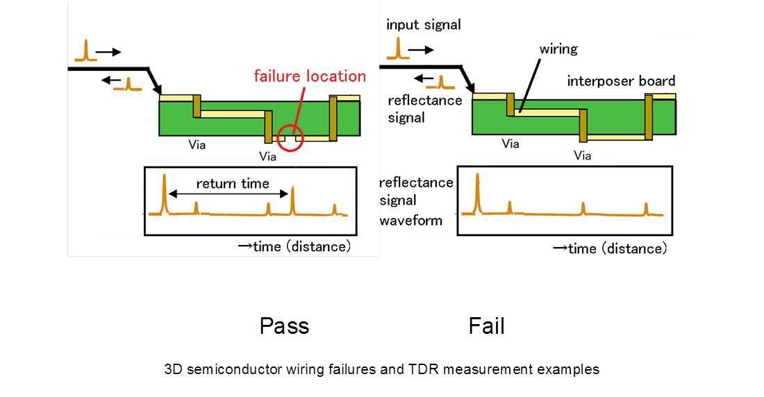New Tdr Option For Advantests Ts9000 Series Of Terahertz Analysis