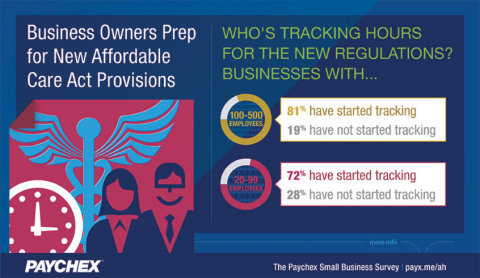 A Paychex study showed that nearly four in five business owners with 100+ employees are tracking hours in preparation for Affordable Care Act provisions. (Graphic: Business Wire)