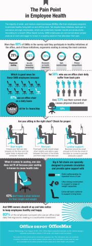 More than 60% of SMBs in the survey said they participate in healthy initiatives at the office, and of those initiatives, ergonomic seating is among the most common. (Graphic: Business Wire)