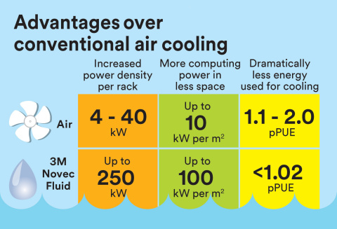 Two-Phase Immersion Cooling with 3M™ Novec™ Engineered Fluid can require 10 times less space and eliminates costly air cooling infrastructure and equipment associated with conventional liquid cooling, making it cost effective for large-scale data center hubs. (Graphic: 3M)