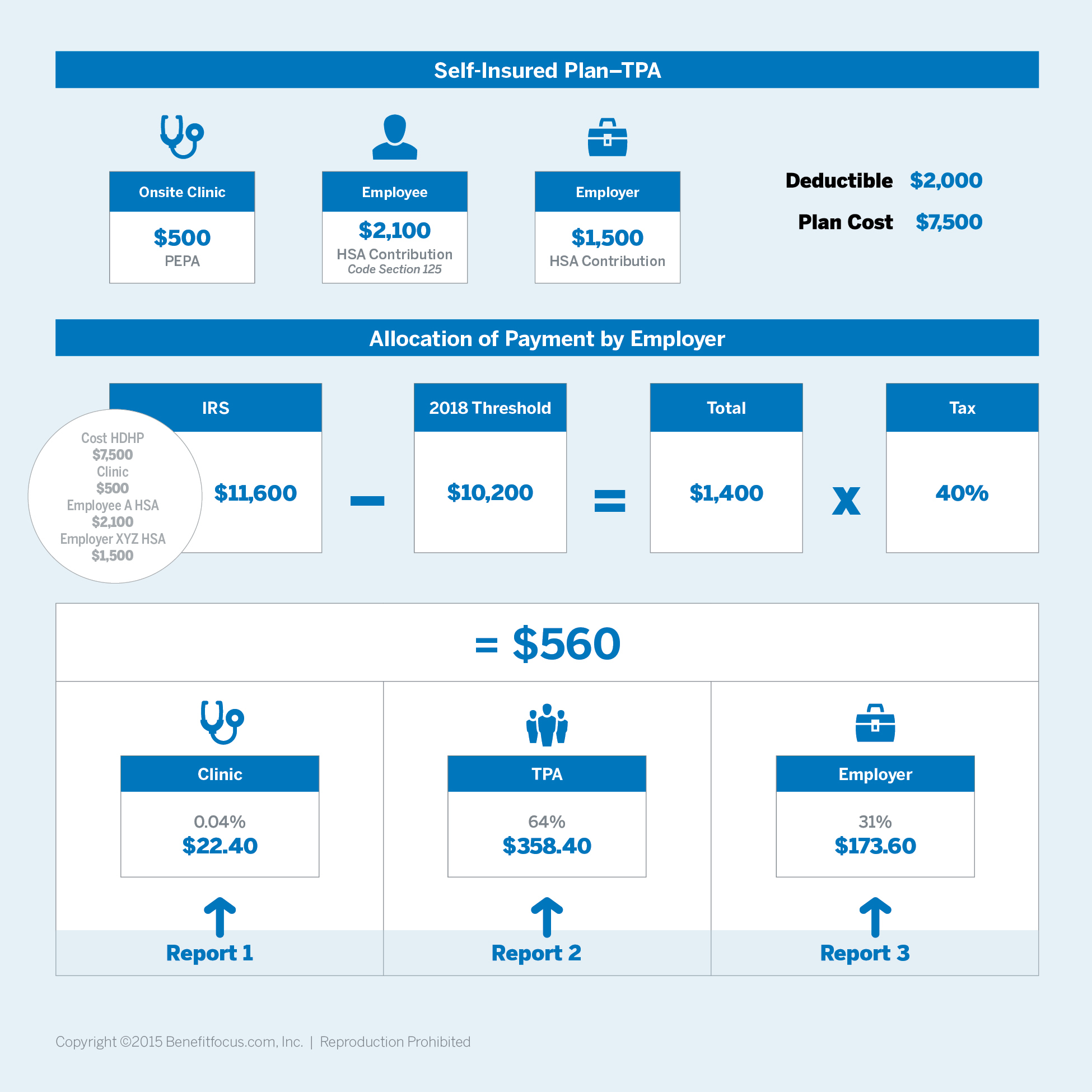Benefitfocus Publishes Guide To Understanding The Cadillac Tax