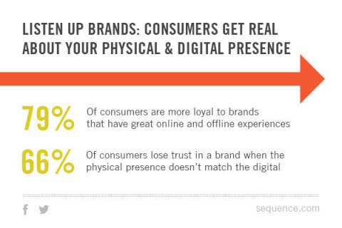 """""""Borderless Brand Experiences and the Rise of the Digital First,"""" Sequence 2015. (Graphic: Business Wire)"""