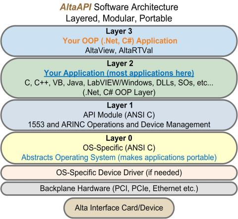 AltaAPI's Advanced, Portable and Abstracted Design for MIL-STD-1553 and ARINC. Highly Portable from Obsolete GE SBS ABI and ASF cards. (Graphic: Business Wire)