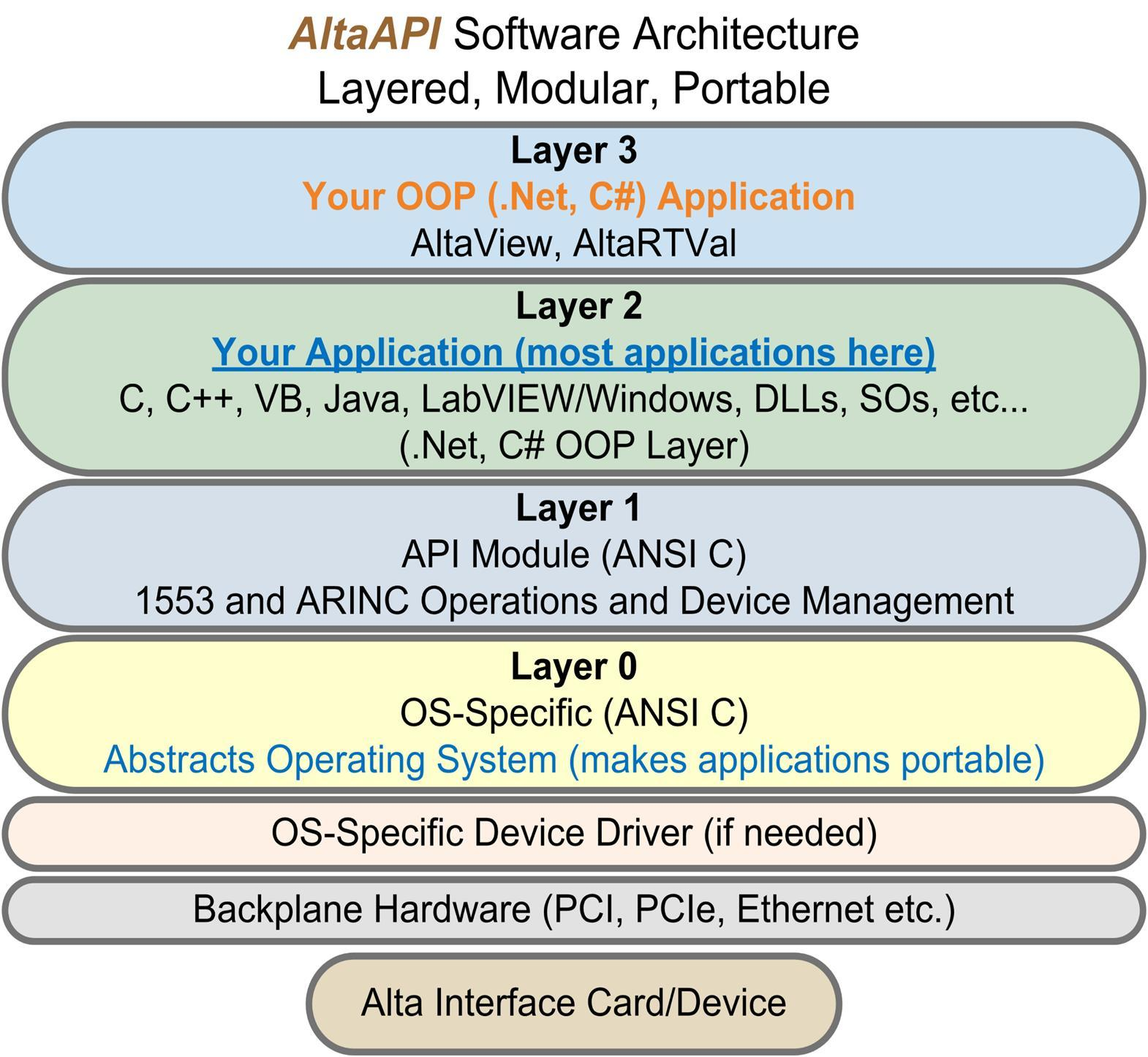 Alta Data Technologies Releases Linux 4.1.1 Kernel Support for MIL ...