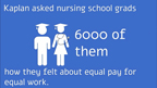 A Kaplan survey of nearly 6,000 recent nursing school graduates finds concerns about equal pay for equal work.