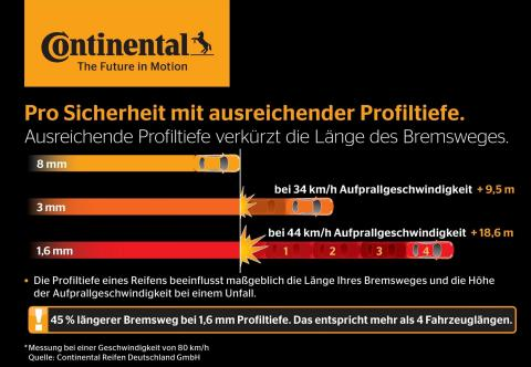 Viele Unfälle könnten mit gripstarken Reifen vermieden werden. Quelle/Grafik von Continental Reifen Deutschland. (Graphic: Business Wire)