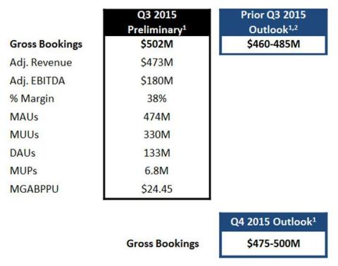CHART 2 (Graphic: Business Wire)