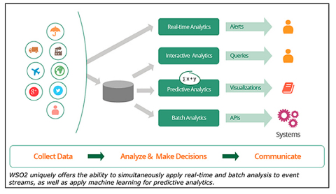 On November 3, 2015, WSO2 unveiled the fully open source WSO2 Data Services Server 3.0 platform, combining integrated real-time and batch data analysis with predictive analytics via machine learning to support Internet of Things solutions, mobile apps, and Web apps. (Graphic: Business Wire)