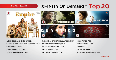 The top 20 TV episodes on Xfinity On Demand that aired live or on Xfinity On Demand during the week of October 19 – October 25. (Graphic: Business Wire)
