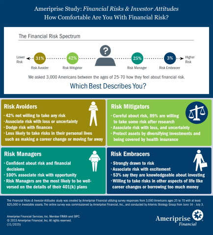 Financial Risks & Investor Attitudes study (Graphic: Ameriprise Financial, Inc.)