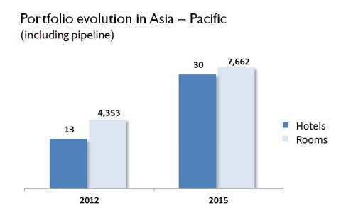Portfolio evolution in Asia - Pacific (including pipeline) (Graphic: Business Wire)
