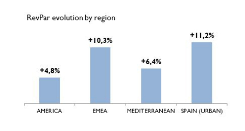 RevPar evolution by region (Graphic: Business Wire)