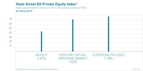 State Street GX Private Equity Index (Graphic: Business Wire)