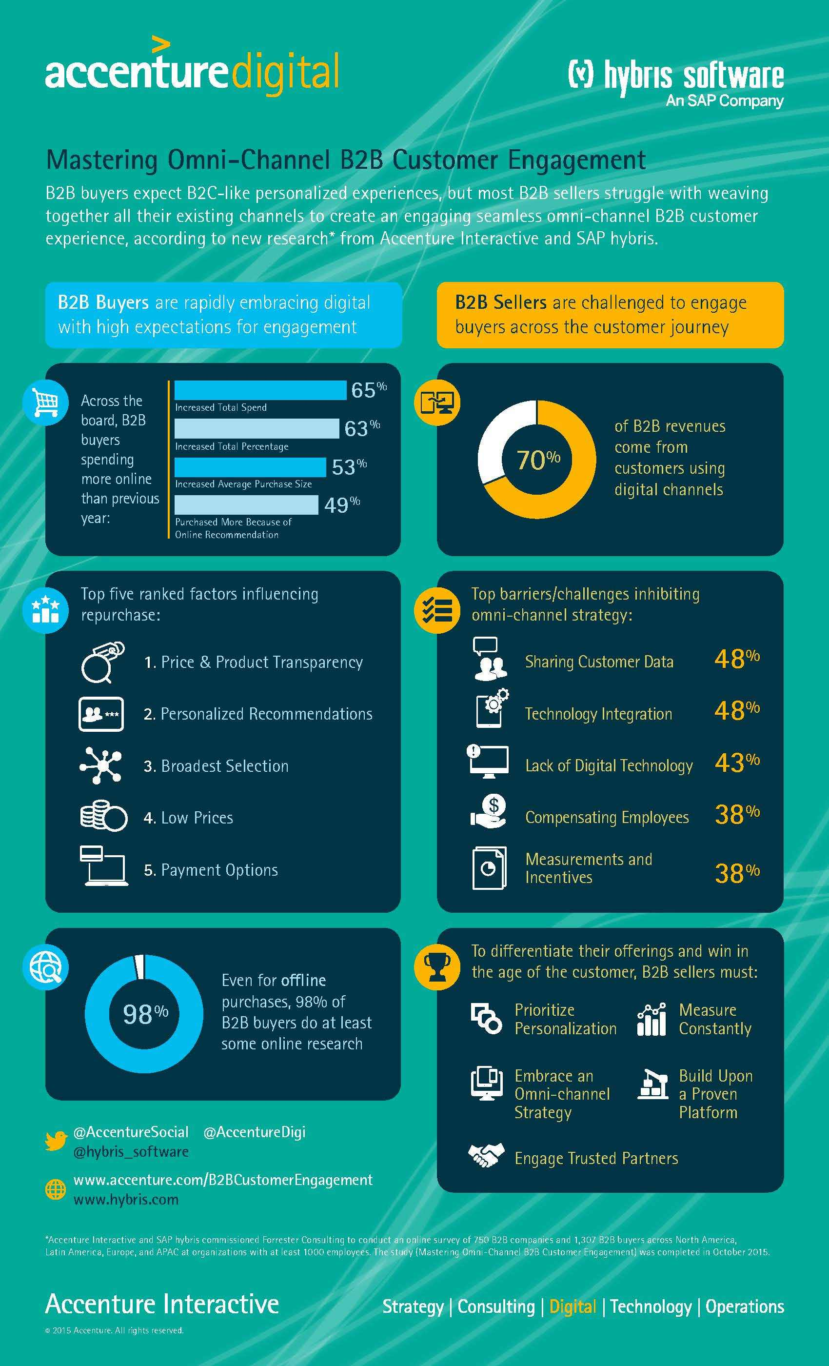 Omni-Channel Experience is Critical to Fueling B2B Customer ...