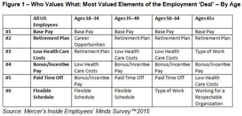 Who Values What: Most Valued Elements of the Employment 'Deal' – By Age Source: Mercer's Inside Employees' Minds Survey™2015