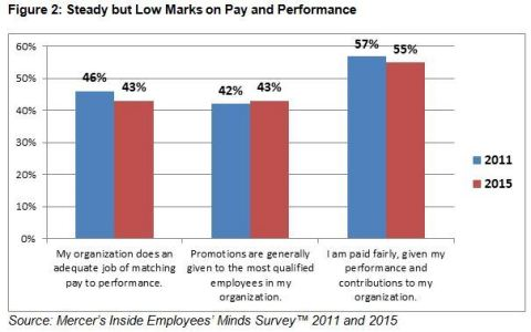 Steady but Low Marks on Pay and Performance Source: Mercer's Inside Employees' Minds Survey™ 2011 and 2015