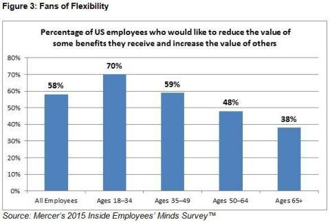 Fans of Flexibility Source: Mercer's 2015 Inside Employees' Minds Survey™