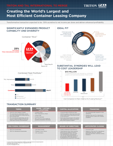 Transaction Fact Sheet (Graphic: Business Wire)