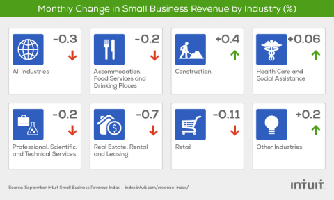 The Intuit QuickBooks Small Business Revenue Index is based on data from more than 240,000 small businesses, a subset of the total QuickBooks Online user base. (Graphic: Business Wire)