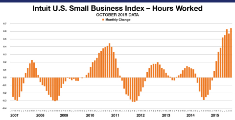 Small Business Employee Monthly Hours Worked for hourly employees increased by 0.6 percent in September. The levels reflect data from approximately 785,180 hourly employees of the Intuit Online Payroll and QuickBooks Online Payroll customer set of approximately 271,750 small businesses and is not necessarily representative of all small businesses. (Graphic: Business Wire)