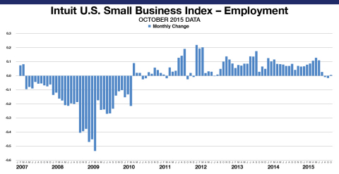 The Intuit QuickBooks Small Business Employment Index shows a slight increase of 0.01 percent in October. The Employment Index reflects data from approximately 271,750 small business employers, a subset of small businesses that use Intuit Online Payroll and QuickBooks Online Payroll. (Graphic: Business Wire)