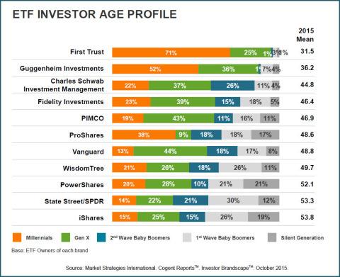 Cogent Reports: ETF Investors Age Profile (Graphic: Business Wire)