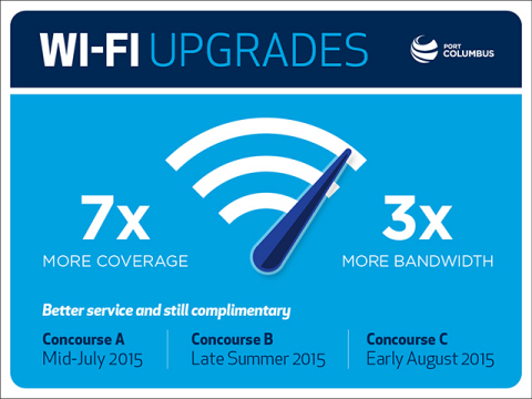 With its upgraded Aruba infrastructure, Port Columbus International Airport has increased coverage and bandwidth, giving passengers improved Wi-Fi service. (Graphic: Business Wire)