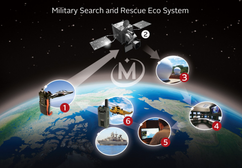 Military Search and Rescue Eco System (Graphic: Business Wire)