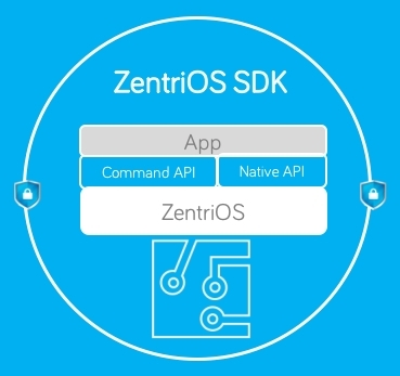 ZentriOS SDK for Connected Products (Graphic: Business Wire)