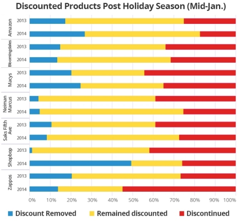 Discounted Products Post Holiday Season (Chart by Upstream Commerce, Copyright 2015)