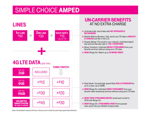 Simple Choice Amped (Graphic: Business Wire)