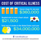 Serious medical conditions such as cancer, heart attack or stroke can result in significant out-of-pocket expenses, a fact that is driving the growing popularity of critical illness protection plans among individuals and employers (Graphic: UnitedHealthcare).