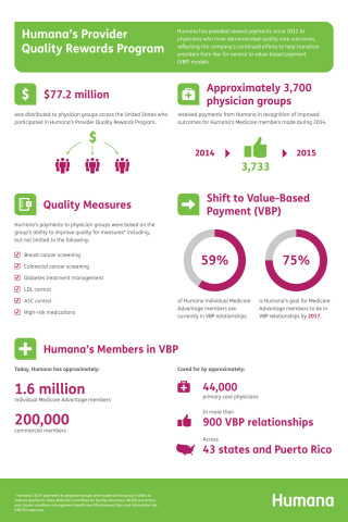 Humana distributes more than $77 million in quality rewards to physicians nationwide (Graphic: Business Wire)