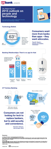 The Balancing Act: 2015 outlook on people and technology (Graphic: U.S. Bank)