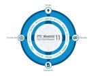 PTC offers industry-first PLM software for the Internet of Things (IoT) with PTC Windchill 11 (Graphic: Business Wire)