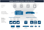 By providing the ability to mix and match different functional components, the Pluggable Optical Layer enables operators to customize metro optical network deployments (e.g., fixed DWDM, CWDM, and ROADM) without the need to pay for unwanted or unneeded functionality.(Graphic: Business Wire)