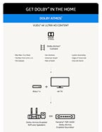 How to get Dolby Atmos and Dolby Vision in your Home (Graphic: Business Wire)