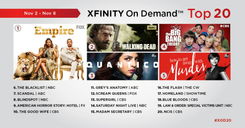 The top 20 TV episodes on Xfinity On Demand that aired live or on Xfinity On Demand during the week of November 2 – November 8.  (Graphic: Business Wire)