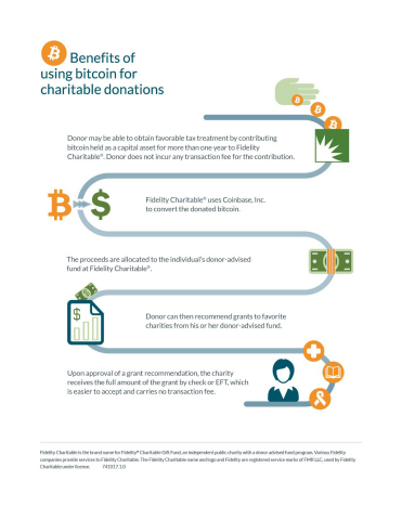 Donors Can Now Contribute Bitcoin to Fidelity Charitable® to Fund Philanthropy (Graphic: Business Wire)