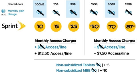 Example: A family paying $100 for 15GB at AT&T can get the same amount of data for $50 if they switch to Sprint. Customers also save 50 percent on the access fee. (Graphic: Business Wire)