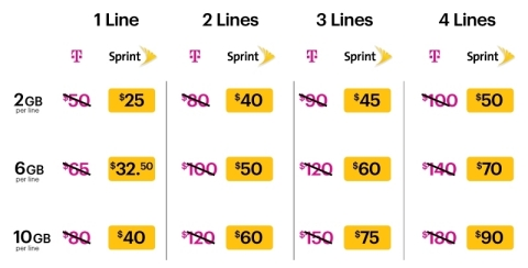 Example: T-Mobile offers 10GB for $80 per month. T-Mobile customers switching to Sprint can get unlimited talk and text with the same amount of data for $40 per month and that's with high-speed for your video at Sprint. (Graphic: Business Wire)